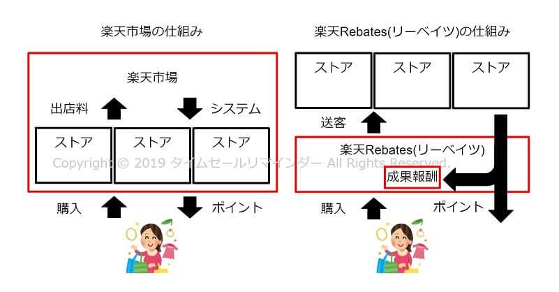 楽天Rebates(リーベイツ)仕組み画像